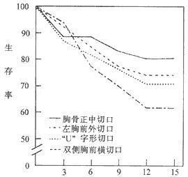 慢性缩窄性心包炎
